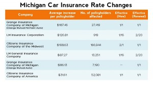 cheapest car insurance michigan