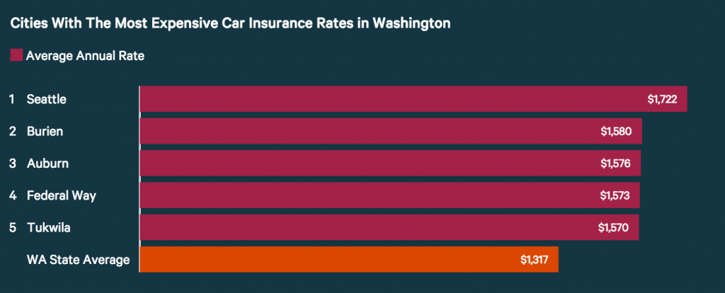 Car Insurance in Washington D.C.