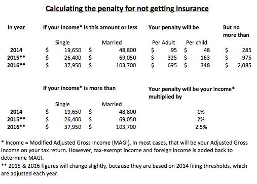 car insurance penalty