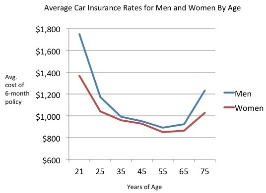auto insurance rate go up