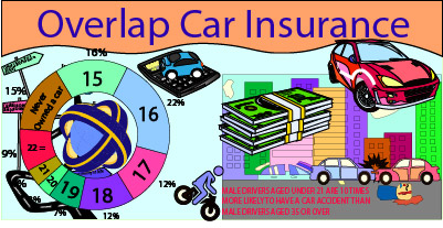 Overlap Car Insurance
