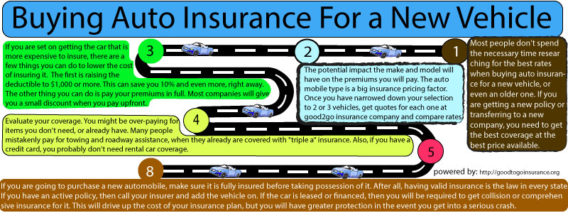 Buying-Auto-Insurance-for-a-New-Vehicle