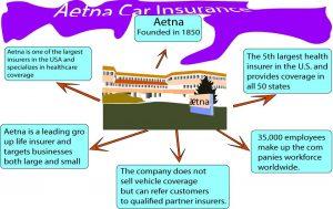 Aetna Car Insurance