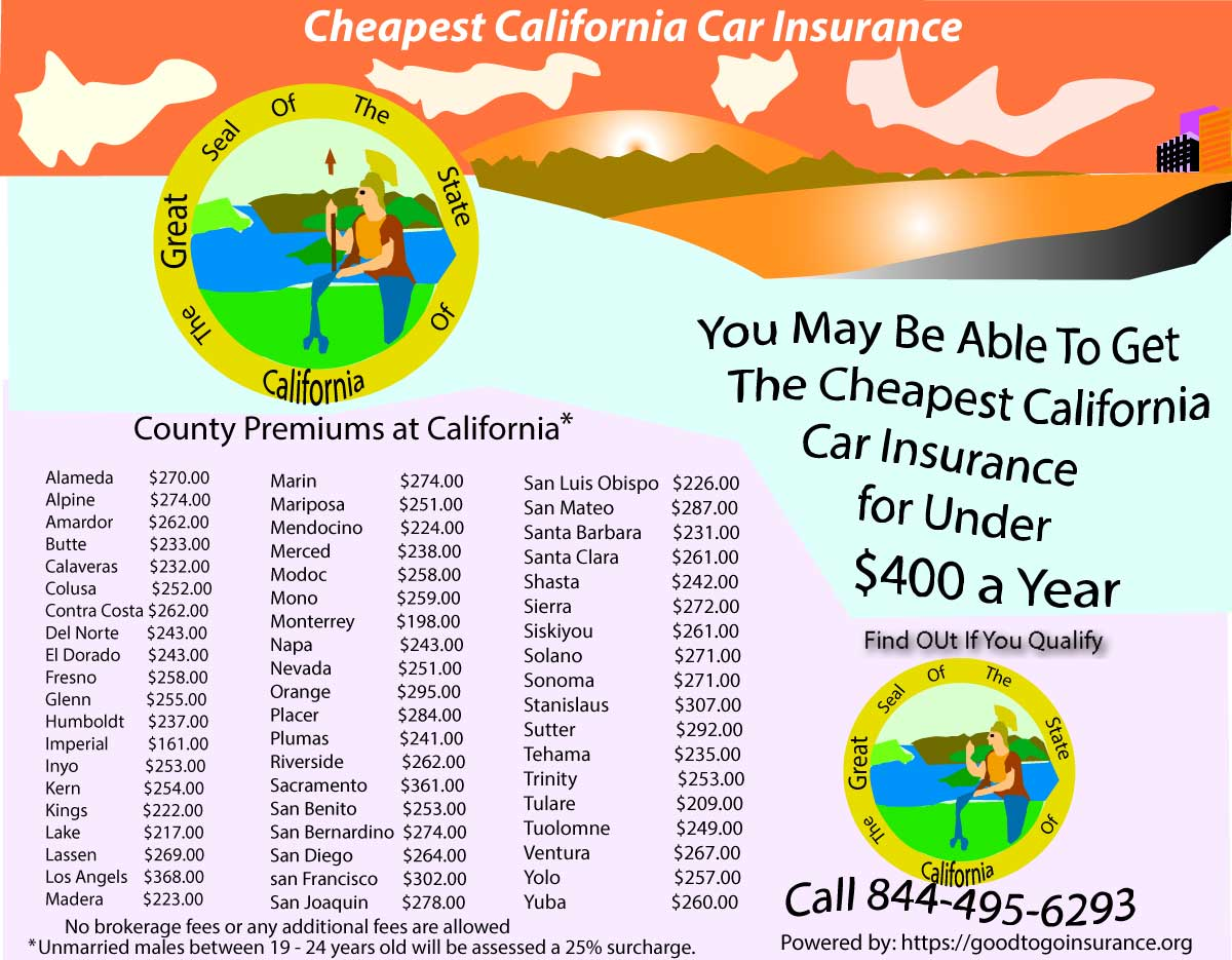 Cheapest California Car Insurance