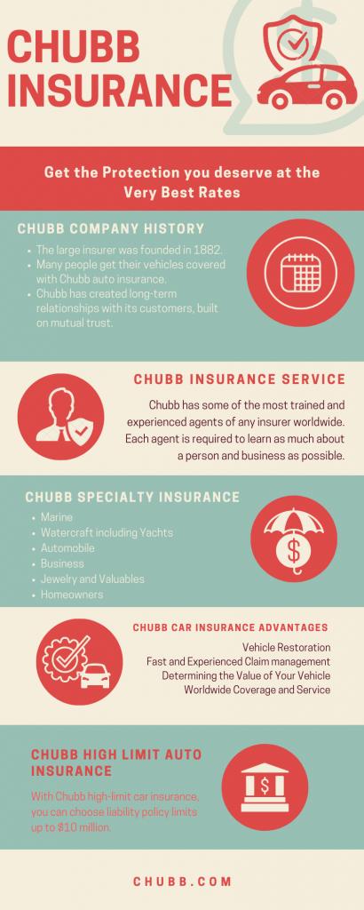 Chubb Auto Insurance