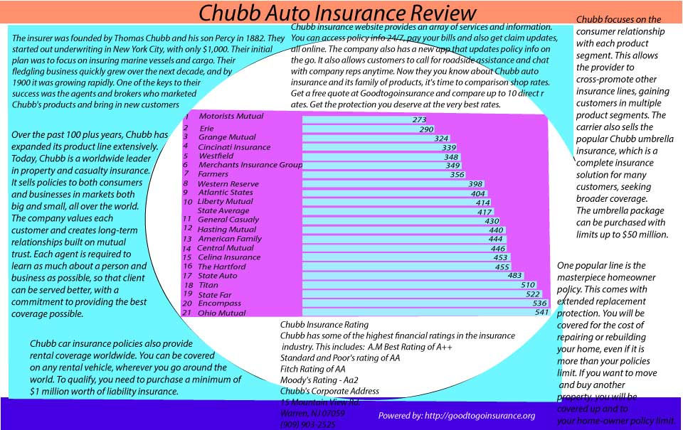 Chubb Auto Insurance Review
