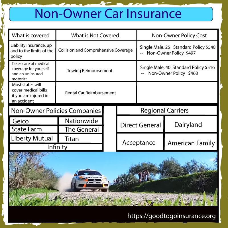 Non Owner Auto Insurance