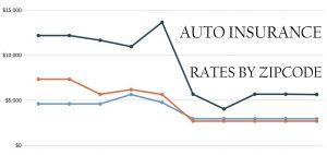 Auto Insurance 60005